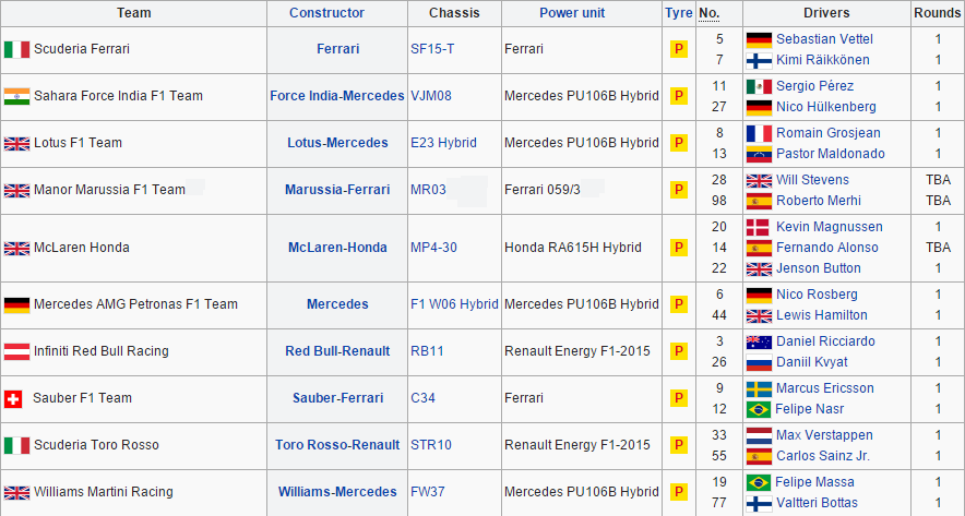 2015 watch online f1 teams and drivers