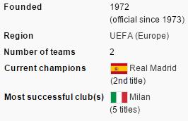 SuperCup history